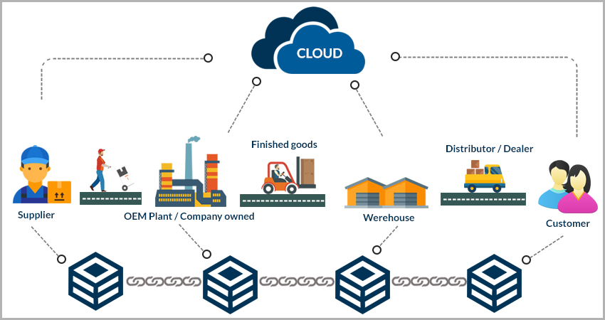 Technology Management Image: Supply Chain Management